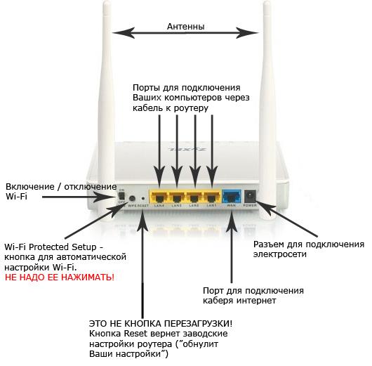 Инструкция + По Подключению Маршрутизатора